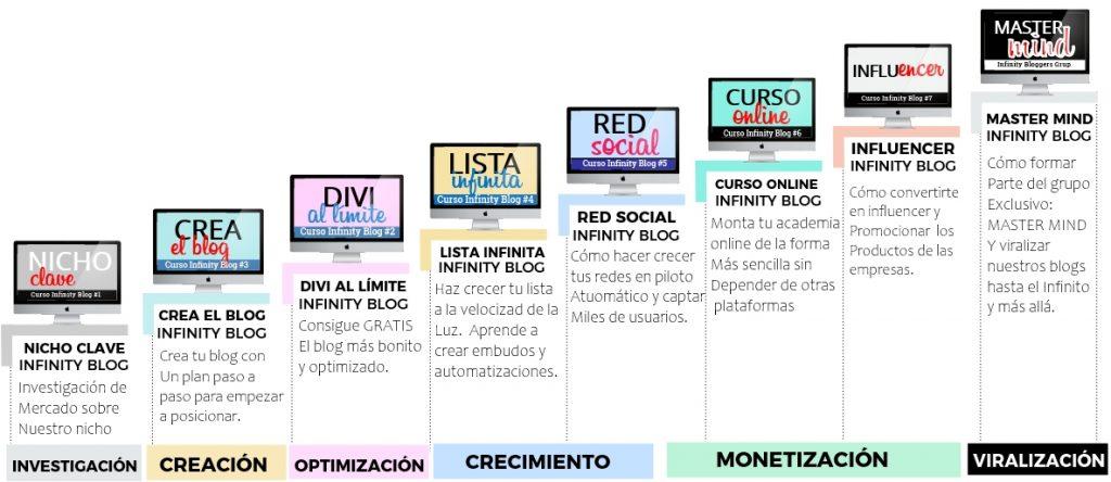 Curso crear un blog Infinity Blog